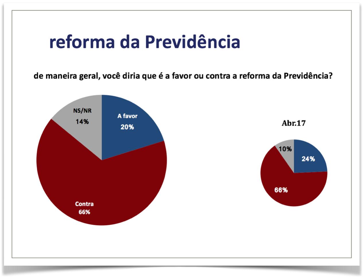 Maioria rejeita reformas da Previdência e trabalhista; 41% fariam greve