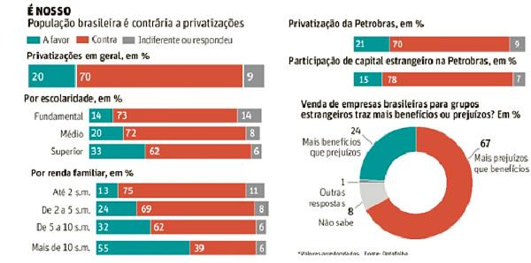 70% são contra privatizar. Uma bofetada do povo na elite