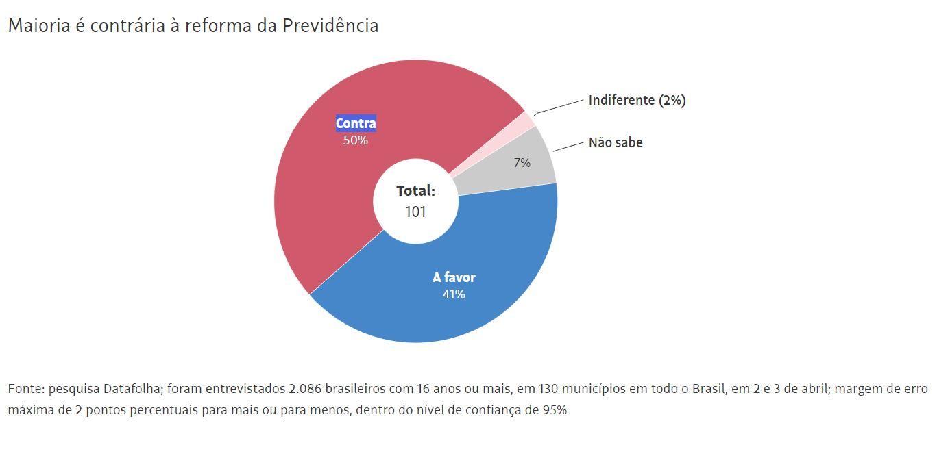 Data Folha: maioria dos brasileiros é contra a reforma da previdência